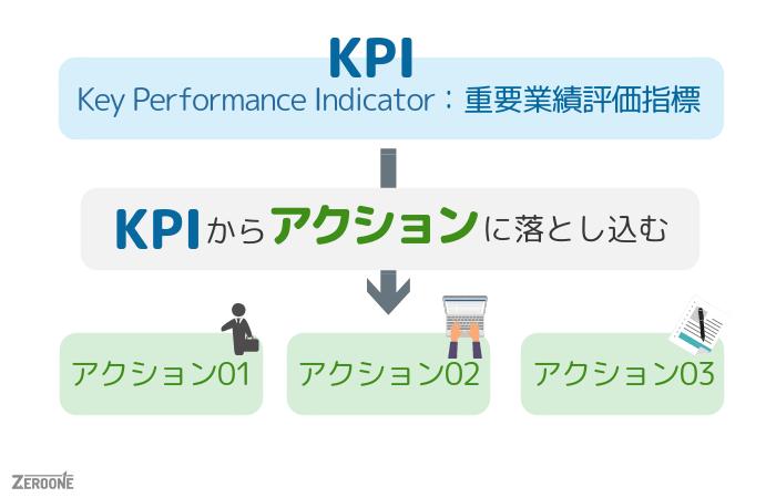 KPIからアクションに落とし込む