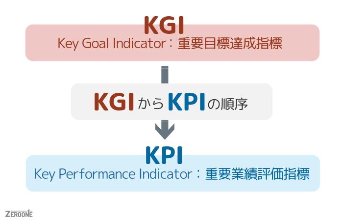 KPIとKGIの図解