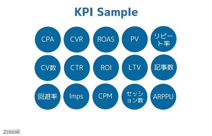 KPIの例、サンプル