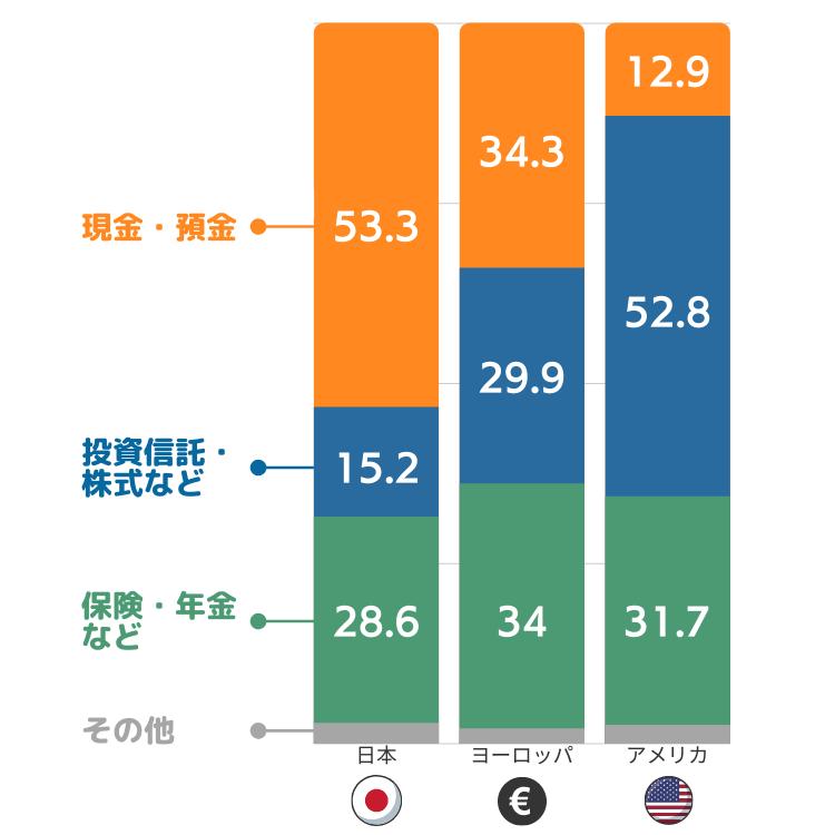 日本と先進国の金融資産の比較