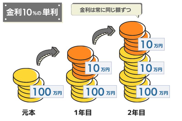 年率10%の単利
